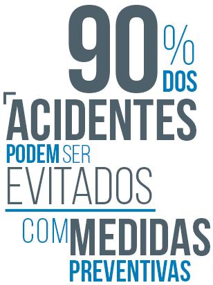 Infográfico: 90% dos acidentes podem ser evitados com medidas preventivas.